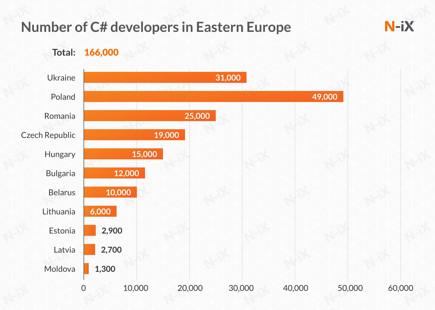 number of offshore .NET developers in Eastern Europe