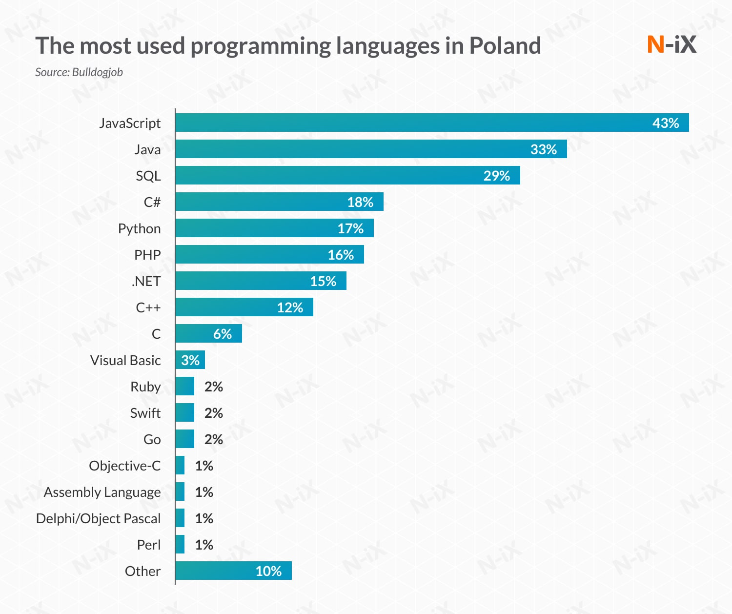 offshore .NET developers: most used programming languages in Poland