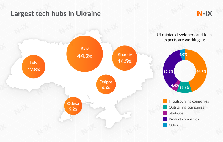 IT hubs in Ukraine: best cities for Java development