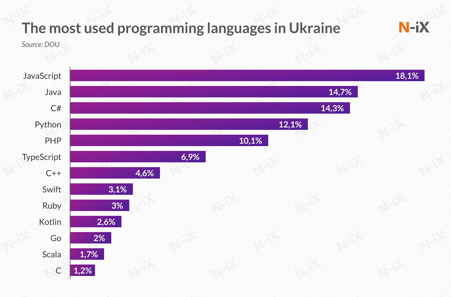 offshore .NET developers: most used programming languages in Ukraine