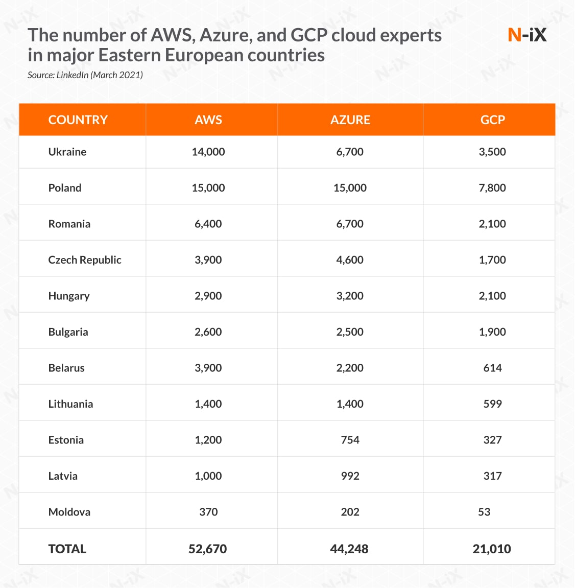The number of AWS, Azure, and GCP experts in Eastern Europe