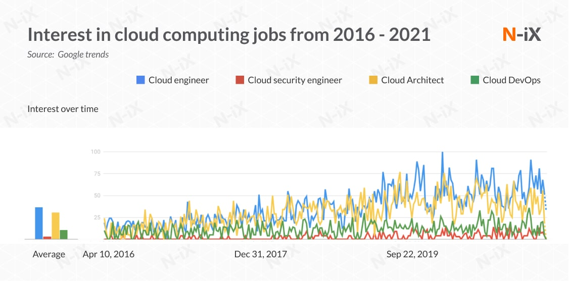 Interest in cloud computing jobs during the last 5 years