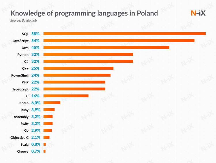 Offshore Python developers: knowledge of programming languages in Poland