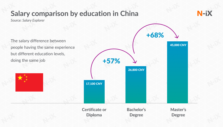 Offshore Python developers: salaries in China