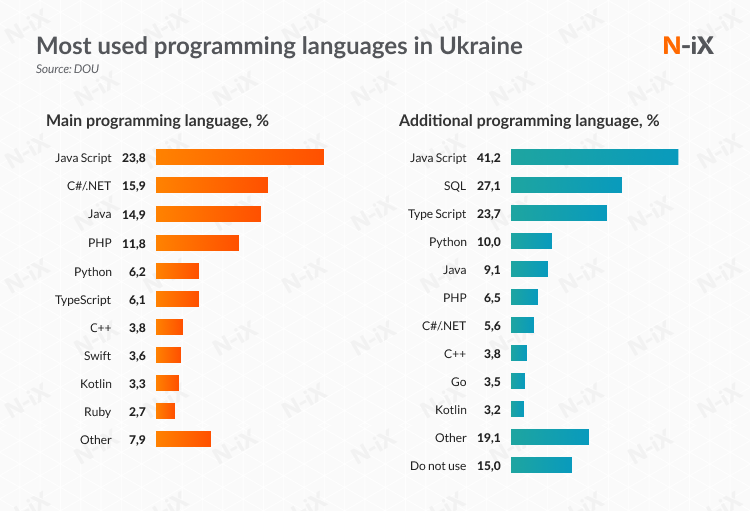 most used programming languages in Ukraine