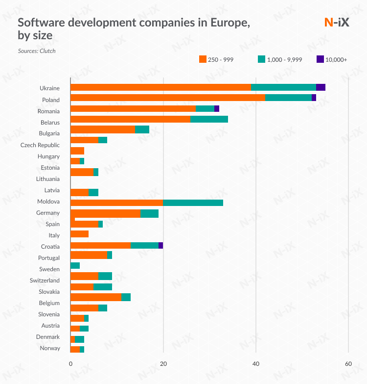IT companies europe by size: mid-size, large companies, and enterprises