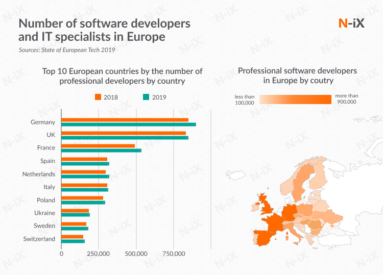 Number of professional software developers in Europe