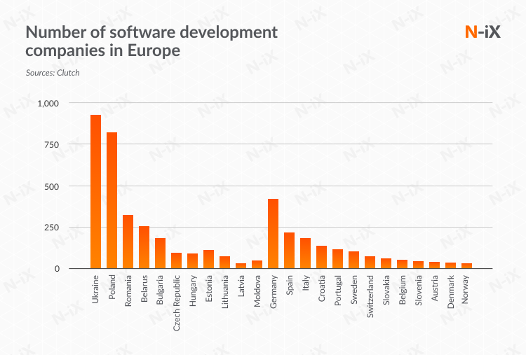 Number of outsourcing companies in Europe by country