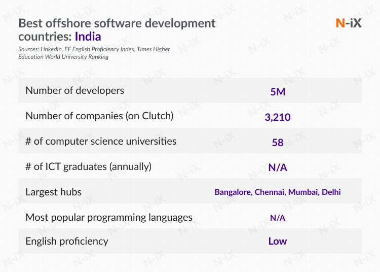 best offshore software development countries: India