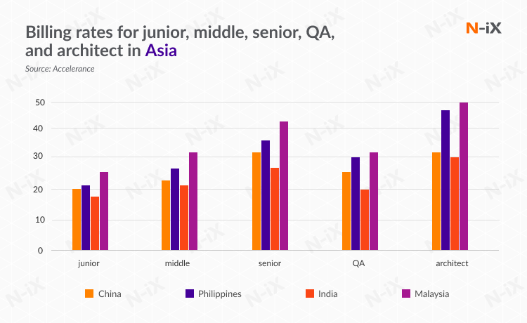 best offshore software development countries: billing rates in Asia