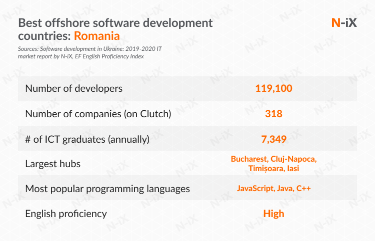 best offshore software development countries: Romania