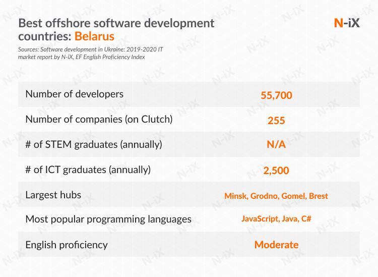 best offshore software development countries: Belarus
