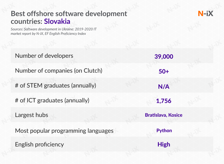 best offshore software development countries: Slovakia