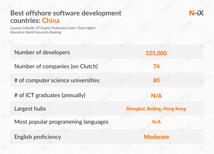 best offshore software development countries: China