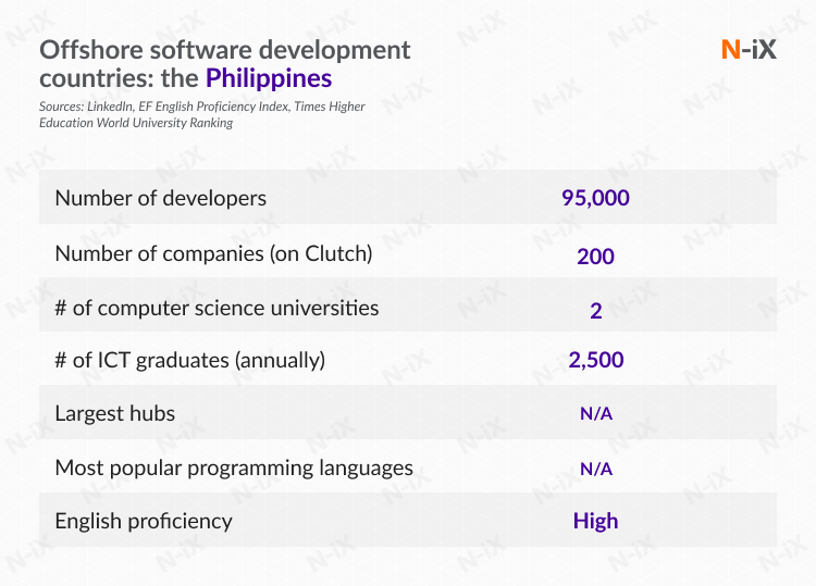 best offshore software development countries: the Philippines