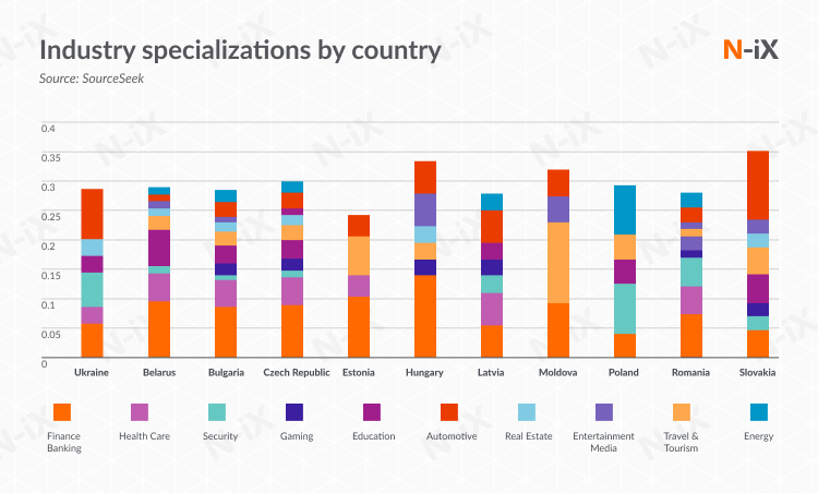 best offshore software development countries: industry specialization
