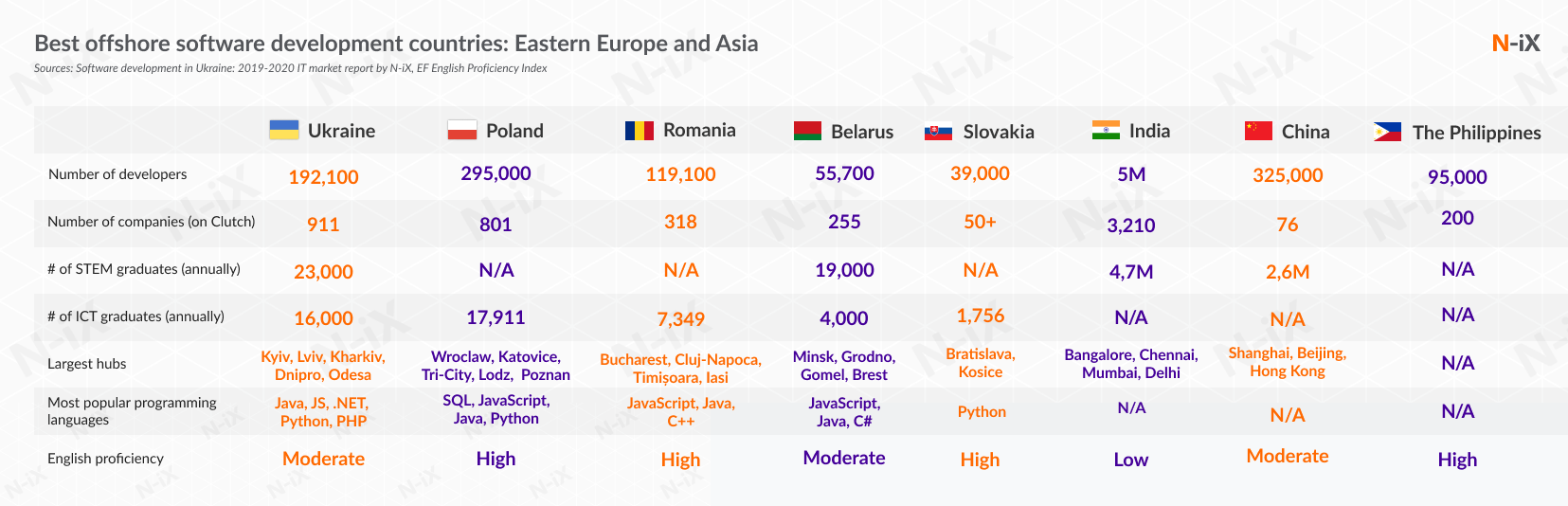 best offshore software development countries: Eastern Europe vs Asia