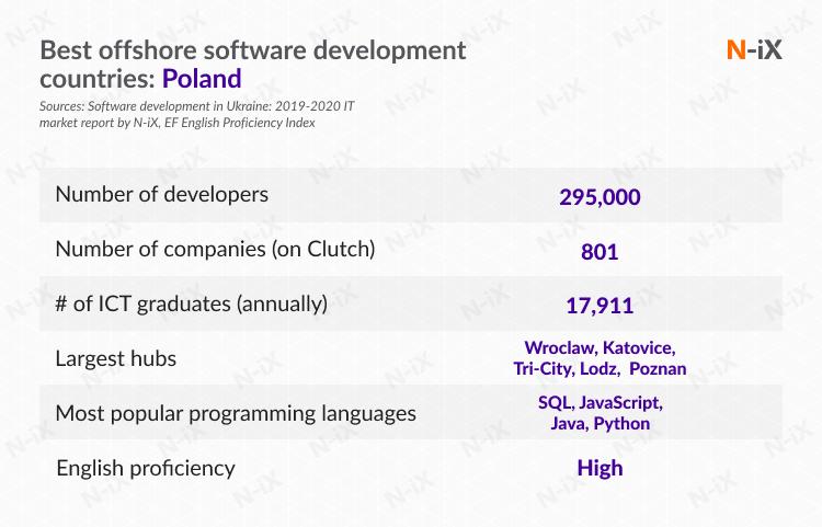 best offshore software development countries: Poland