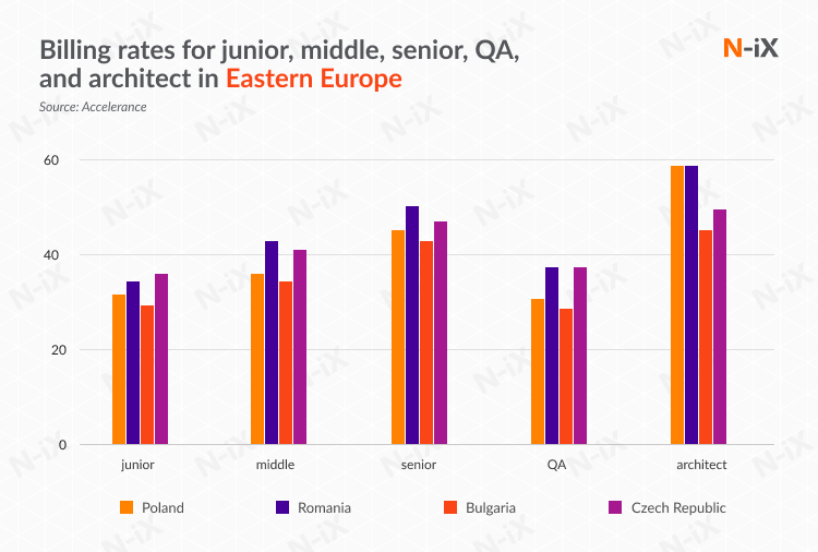 best offshore software development countries: billing rates in Eastern Europe
