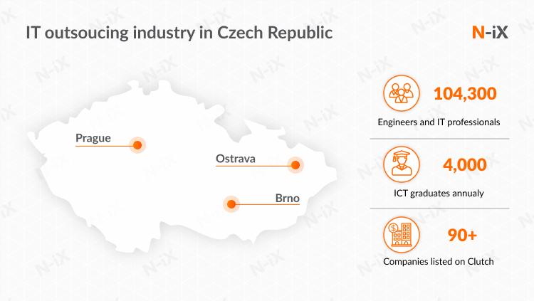 IT outsourcing in Europe: Czech Republic