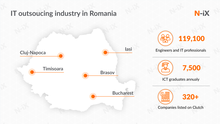 outsourcing software development to eastern europe: Romania