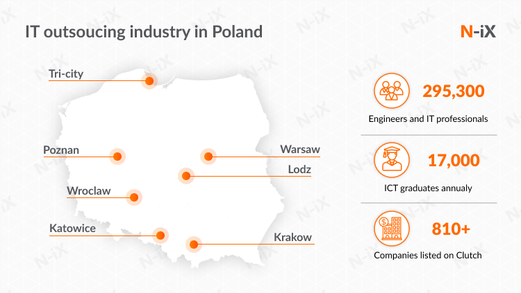 IT outsourcing in Poland, Europe