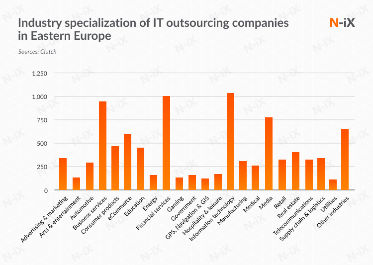 software outsourcing eastern europe: industry expertise