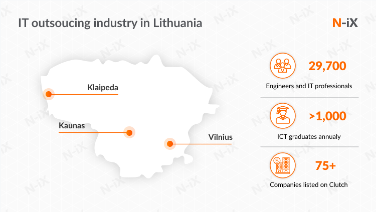 outsourcing software development to eastern europe: Lithuania