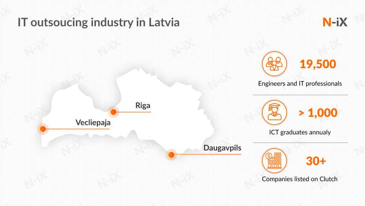 outsourcing software development to eastern Europe: Latvia