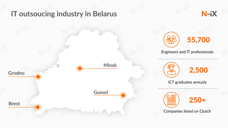 Outsourcing to Eastern Europe: Belarus