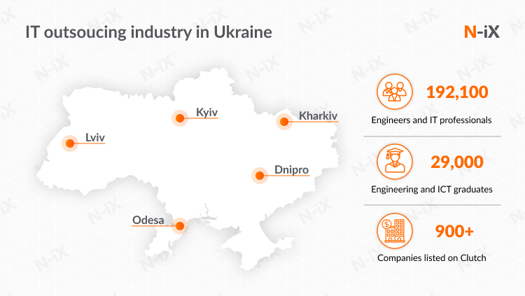 outsourcing software development to eastern europe: explore Ukraine