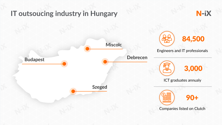 IT outsourcing in Eastern Europe: Hungary
