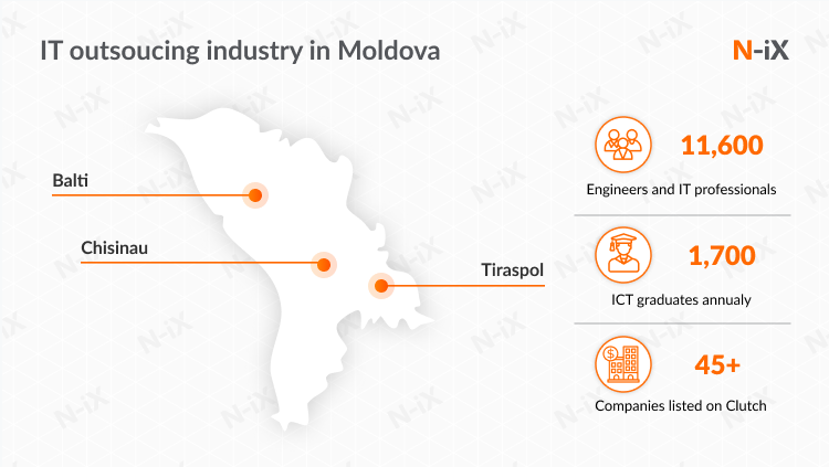 Outsourcing to Eastern Europe: Moldova
