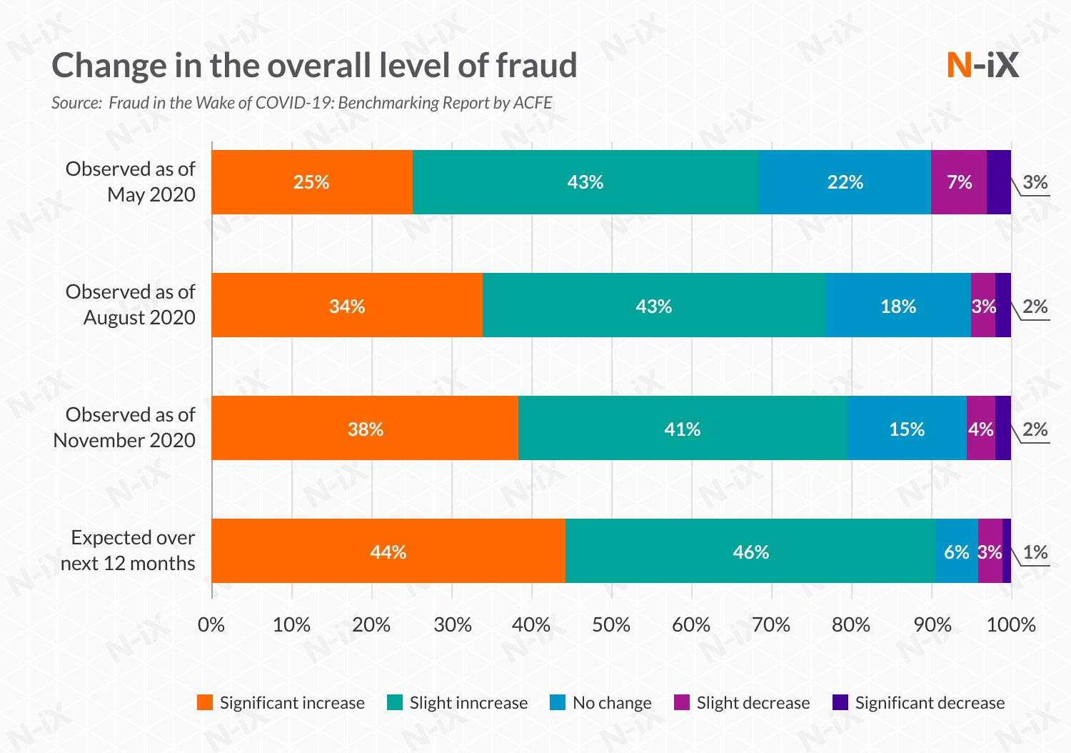 fraud detection machine learning