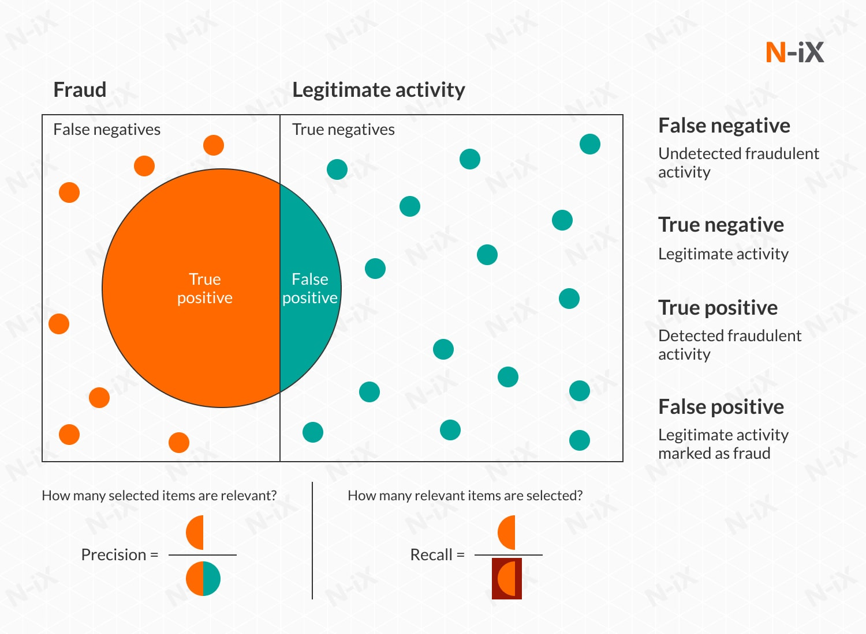 detecting fraud with data analytics