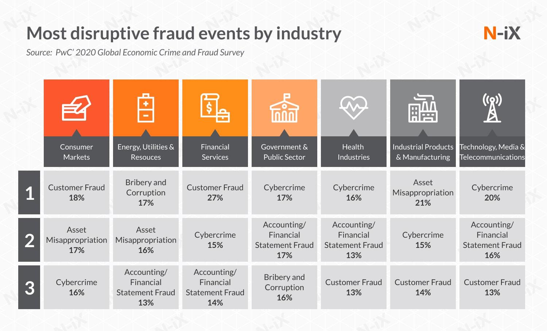 fraud detection big data analytics
