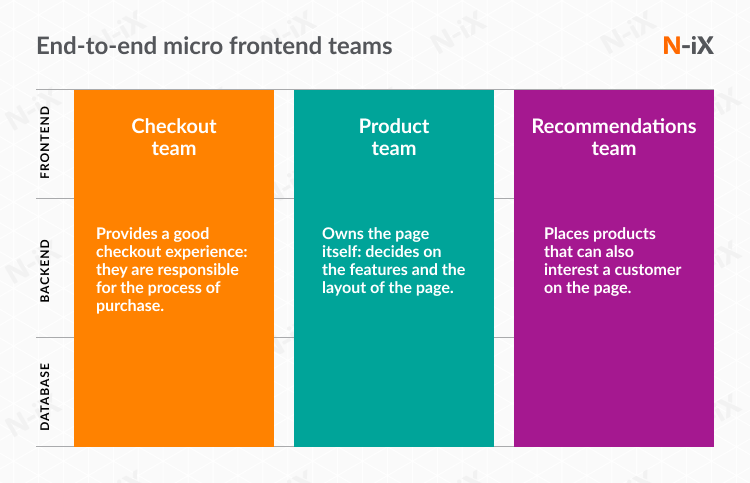 micro frontend teams