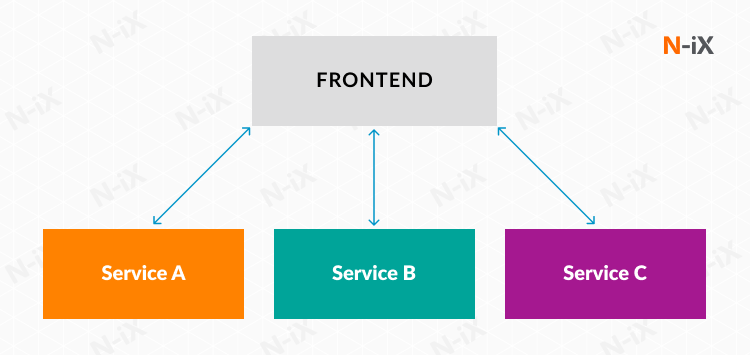 micro frontend architecture vs microservices