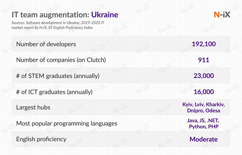 IT team augmentation services: Ukraine