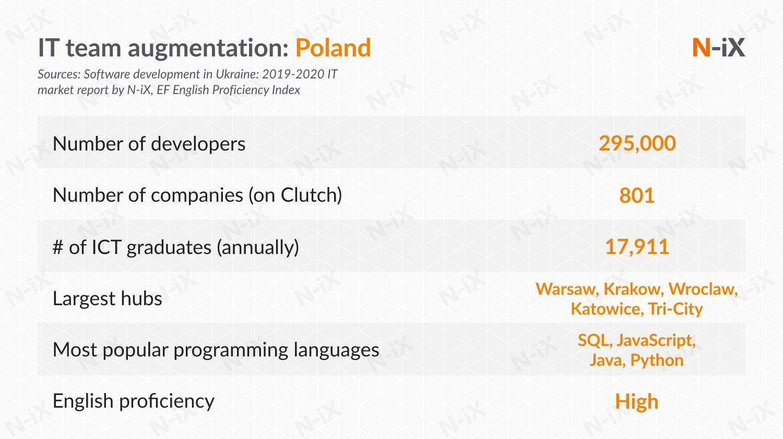 IT team augmentation services: Poland