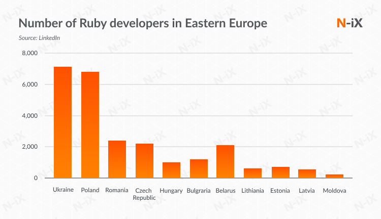 Ruby on Rails: Ukraine has the largest number of experts in Eastern Europe