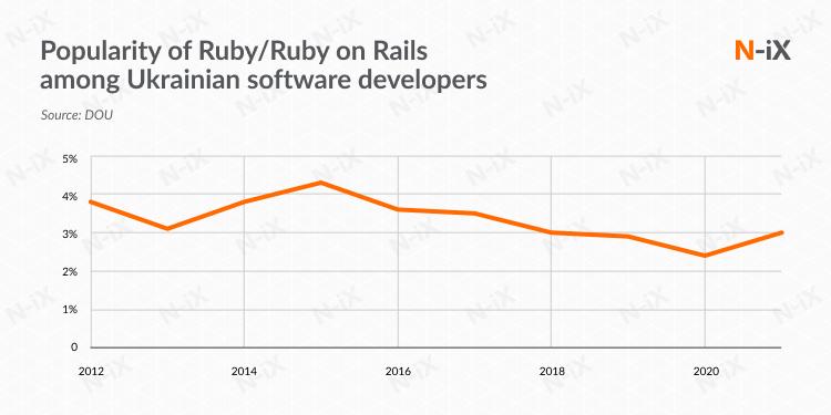 Ruby on Rails Ukraine: a decade long interest of Ukrainian developers in Ruby
