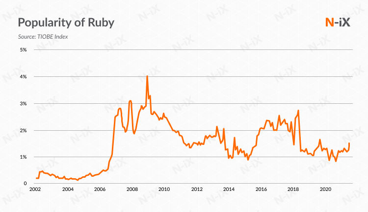 Ruby on Rails Ukraine: the worldwide interest in the technology is still active