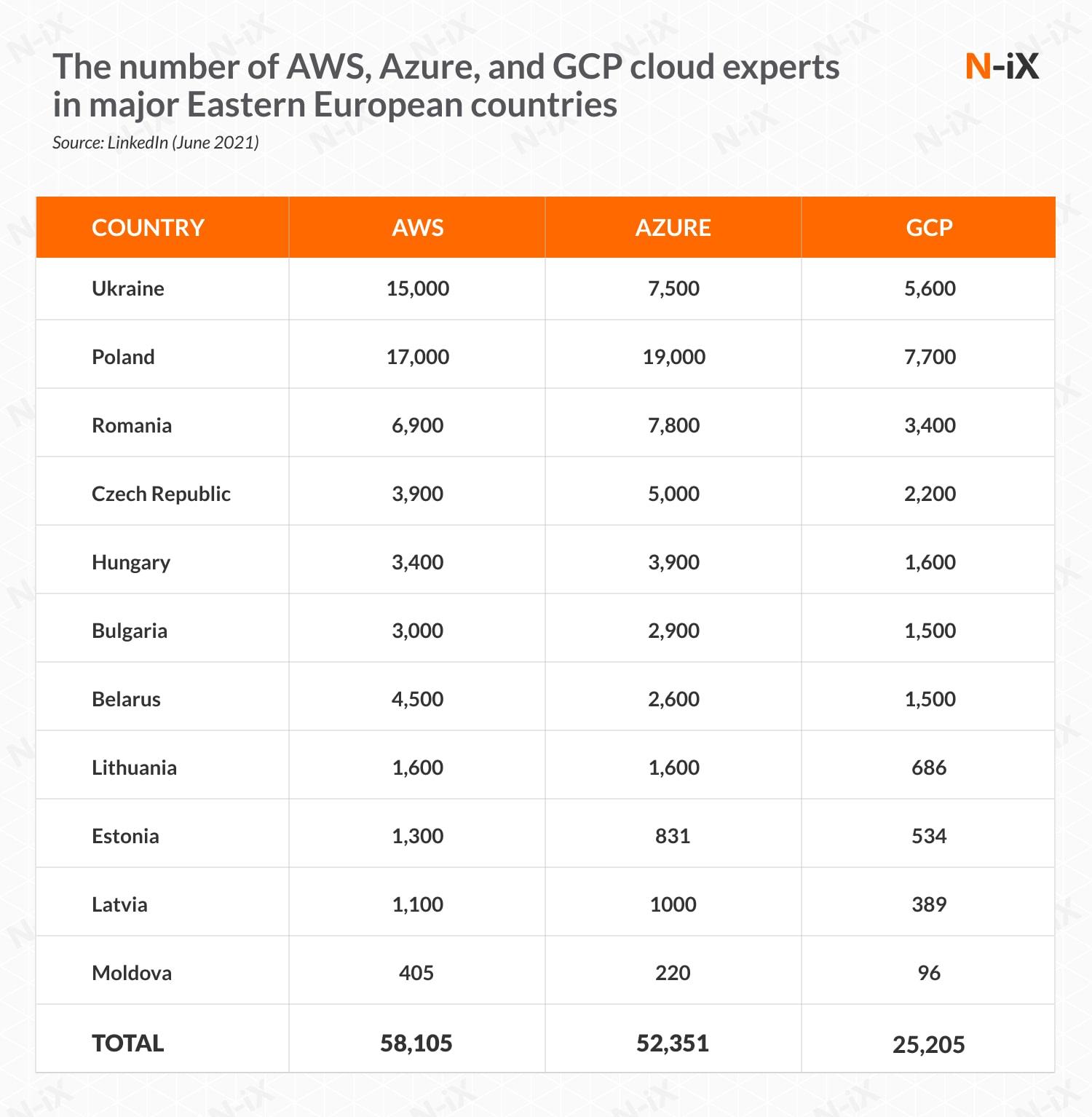 cloud developers: Eastern Europe