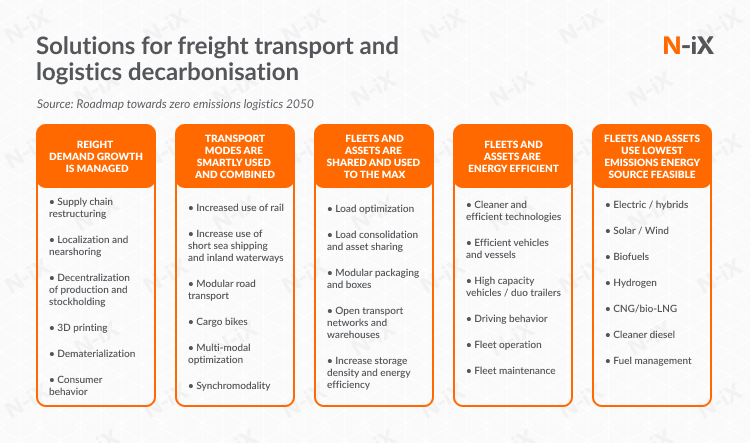 Green logistics: companies are making their activities more sustainable