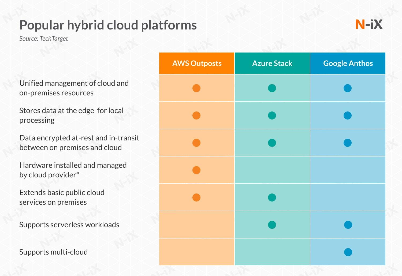 popular hybrid cloud platforms