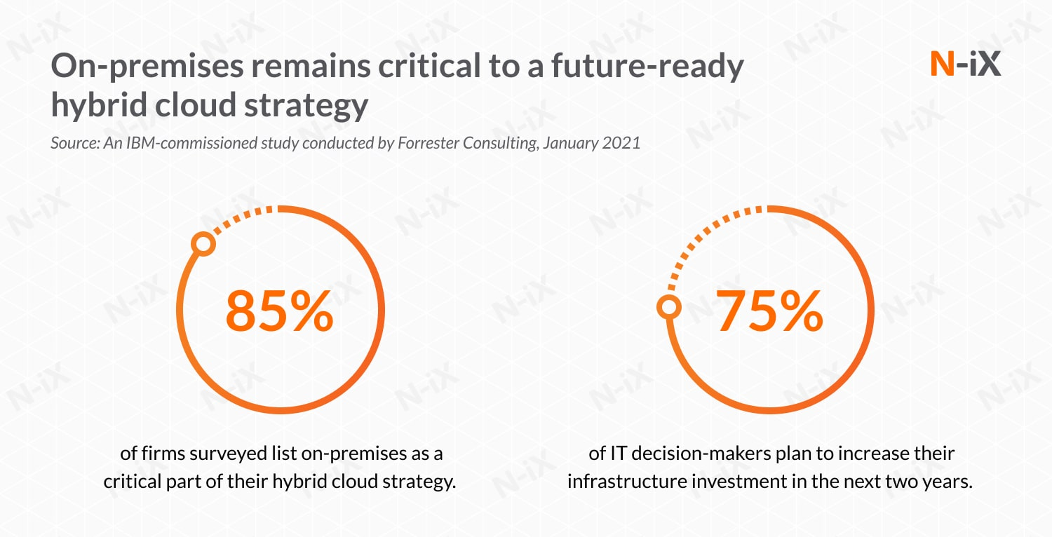 On-premises remains critical to a future-ready hybrid cloud strategy