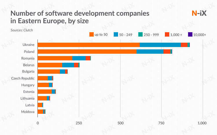 outsourcing software development to eastern europe: number to IT outsourcing companies in each country
