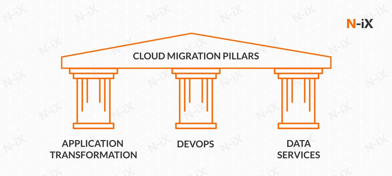 IT infrastructure optimization: cloud migration