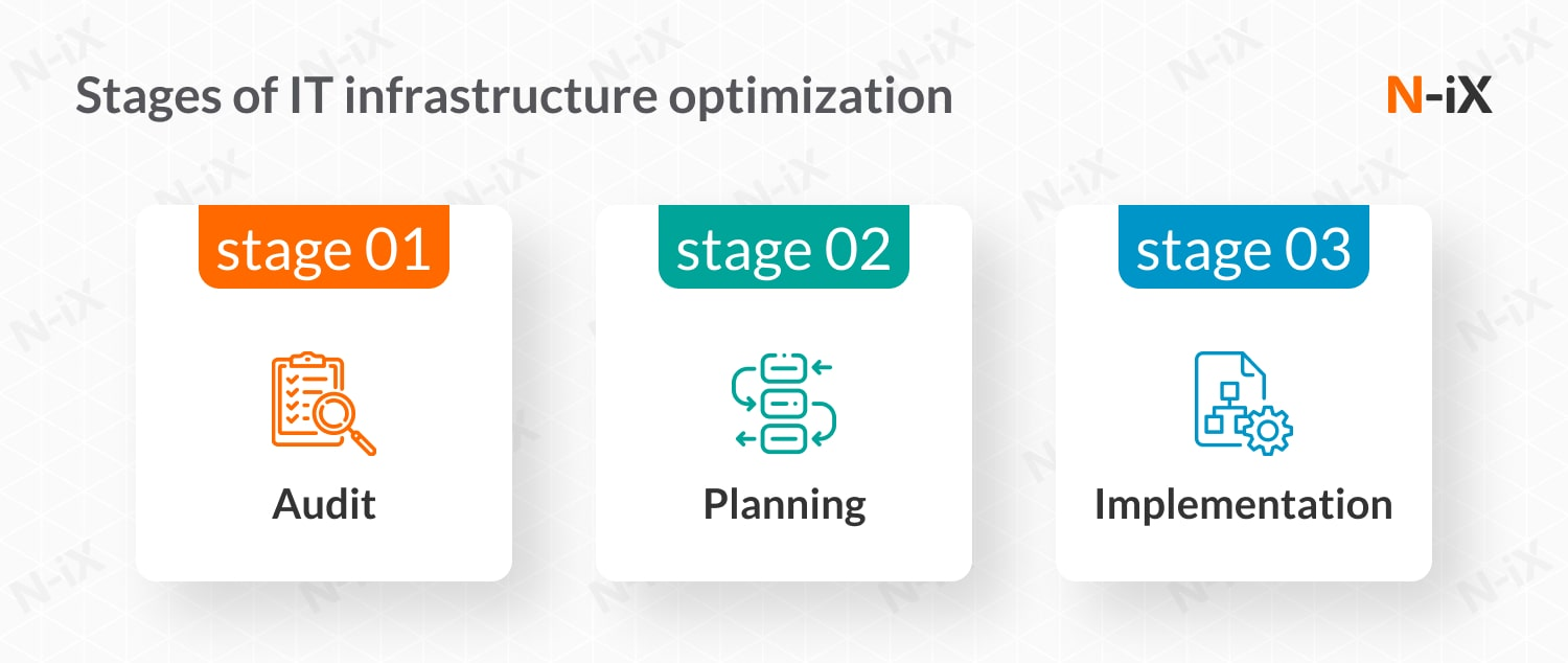 IT infrastructure optimization: key stages